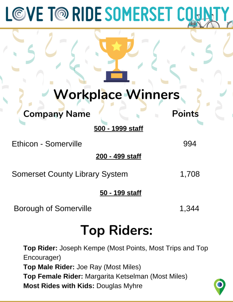 Graphic of the Love to Ride Somerset winners